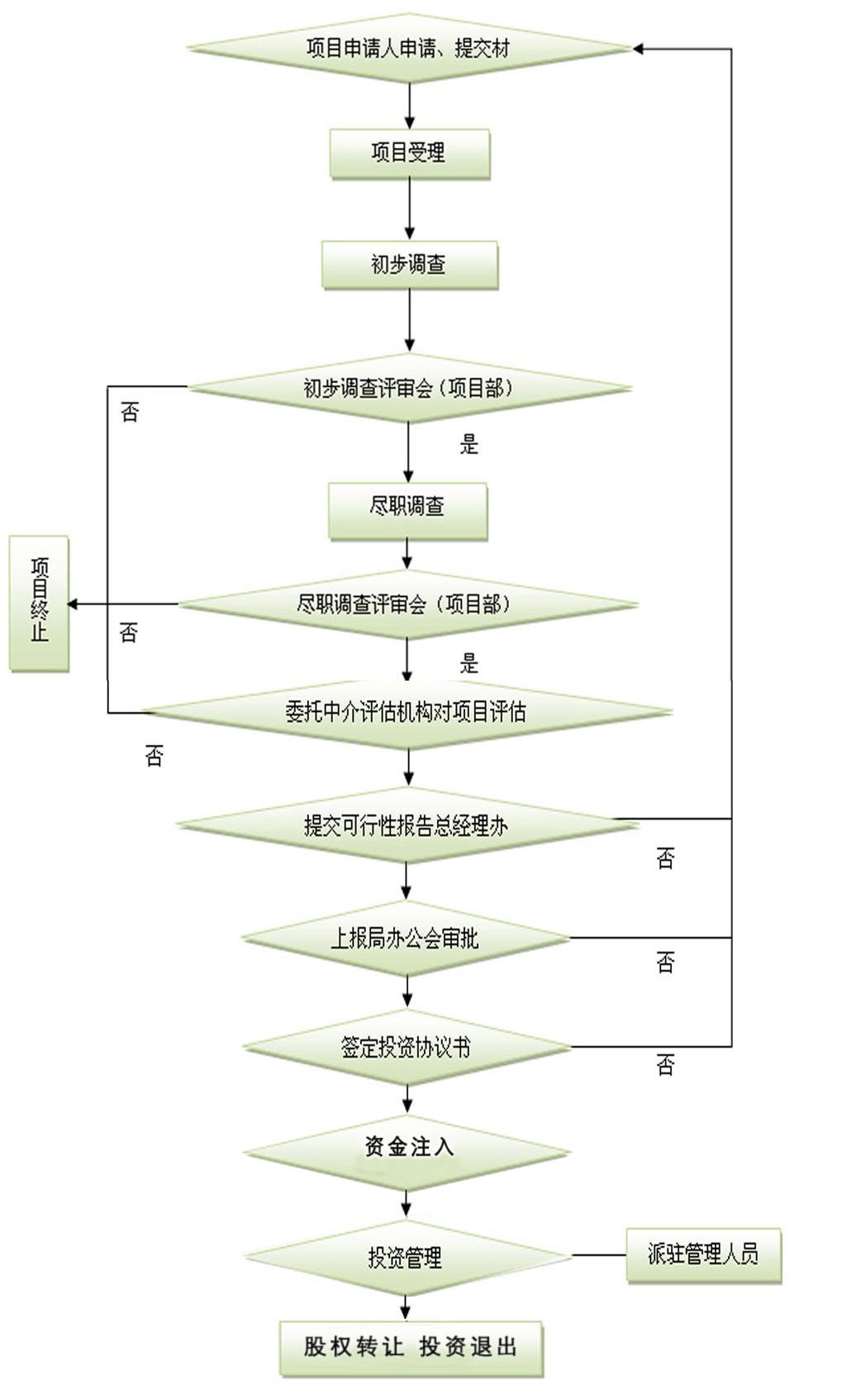 股权投资项目操作工作流程图