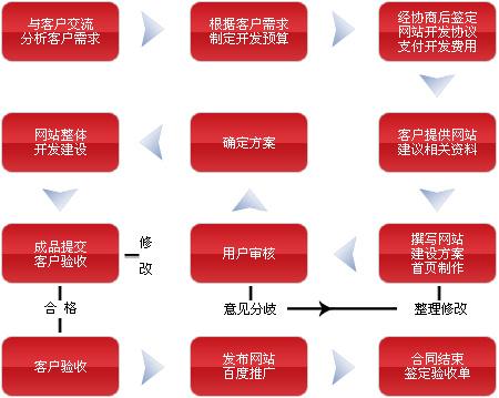 网站建设湖南群智信息科技有限公司